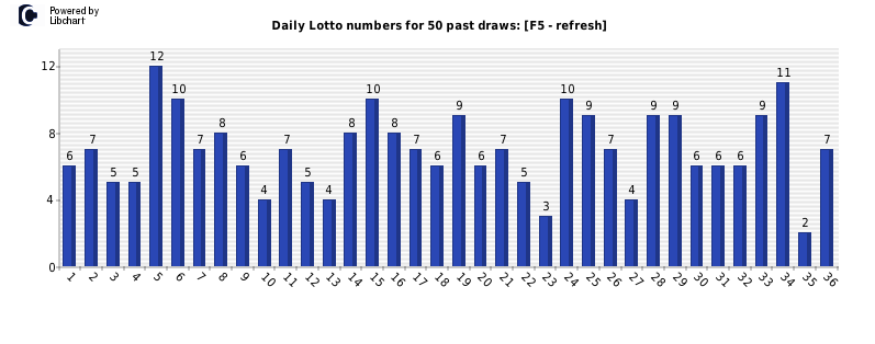 daily lotto stats