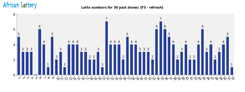 Lotto frequency graph